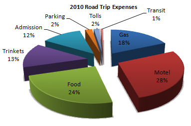Our Last Vacation Expenses Road Tripping With Darla Kay